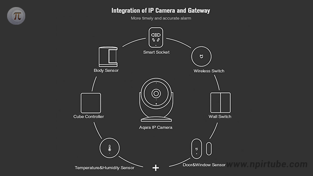 Aqara Smart Gateway IP Camera
